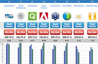 Programy do webinarów ranking 2014