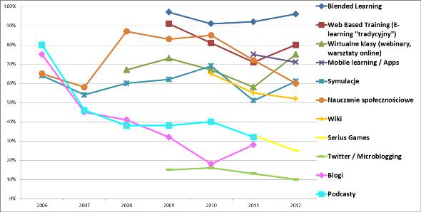 e-learning w firmach w latach_2012