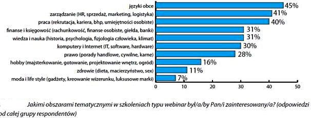 wykres tematy webinaru