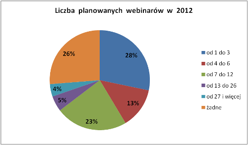webinar - wykres 2