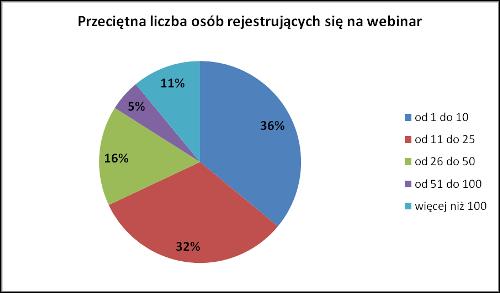webinar - wykres3