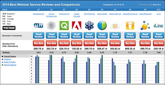 Ranking programów do webinarów i spotkań online 2014