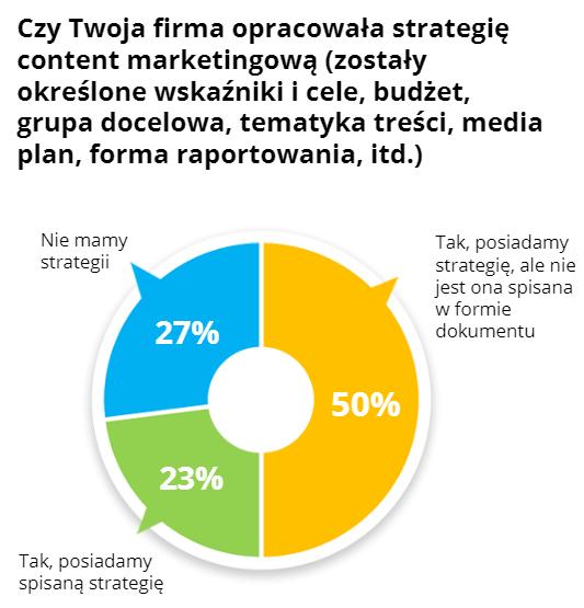 strategia-CM-badanie-whitepress